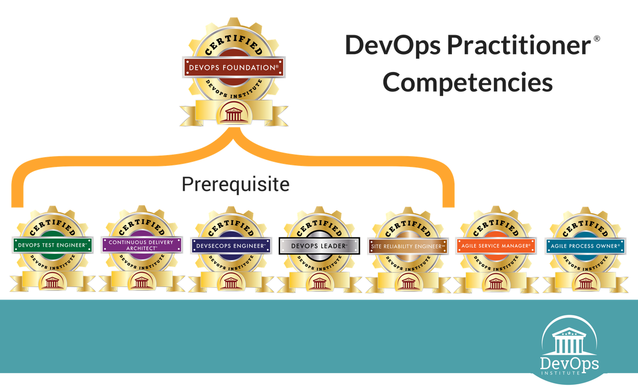 méthode devops-certification-formation devops