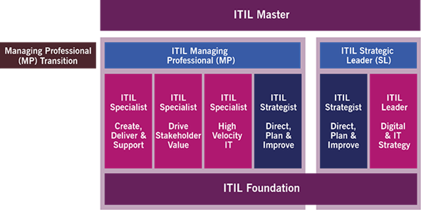 itil-4-modele-de-certification