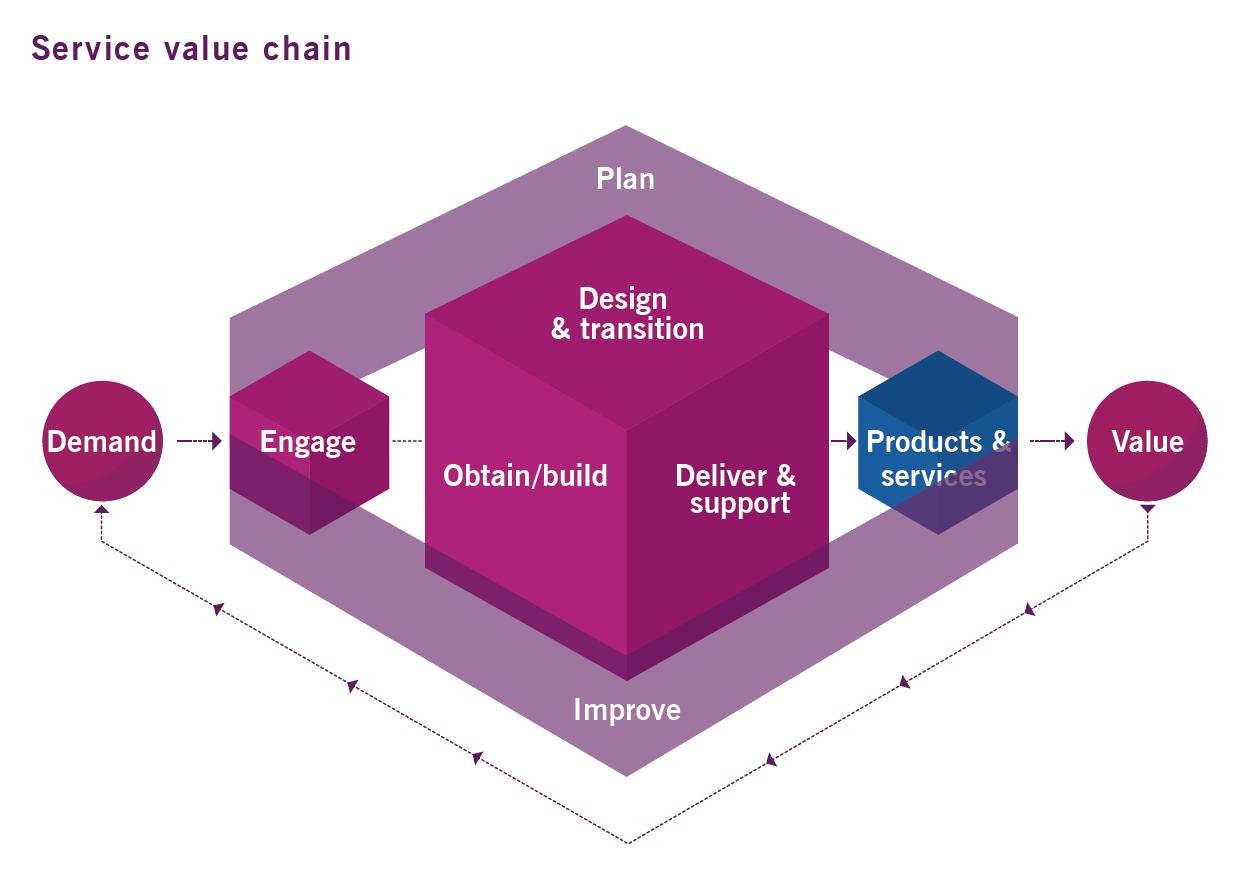 chaîne de valeur des services ITIL