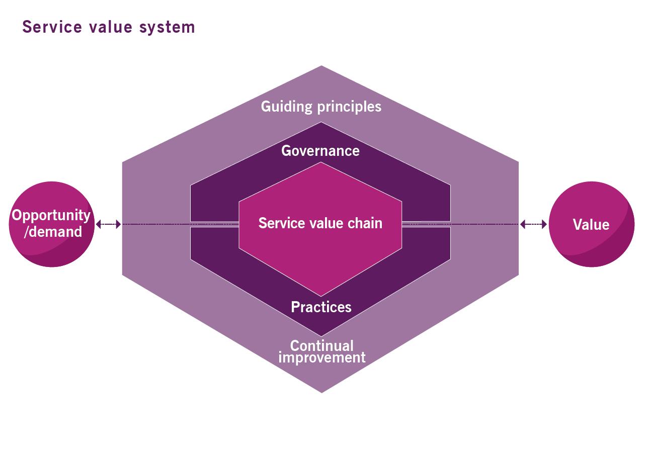 système de valeur des services