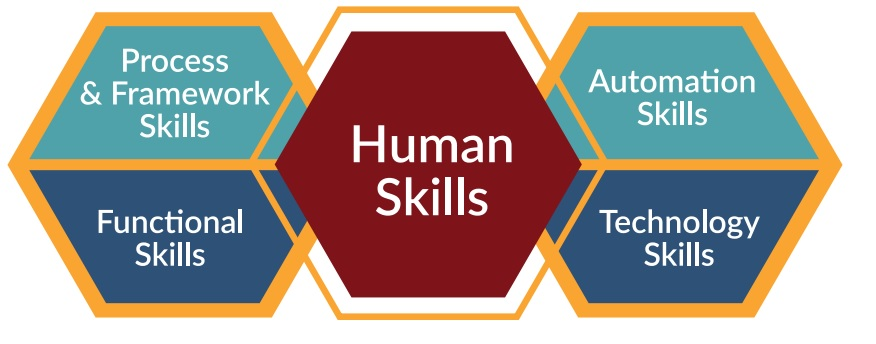 The devops Human skill Matrix
