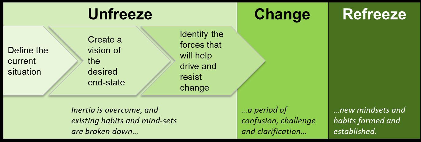 modèle de changement en trois phases de Kurt Lewin