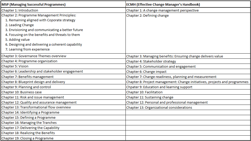 msp vs change management