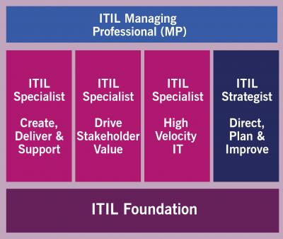 ITIL Managing Professional