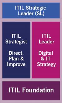 ITIL Strategic Leader