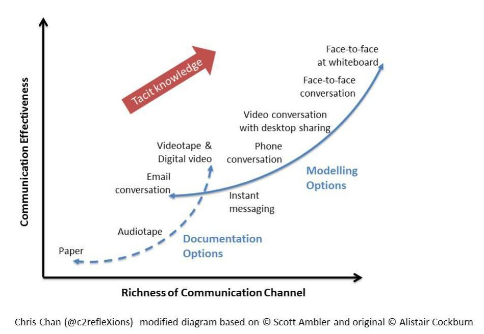 richness of communication channel