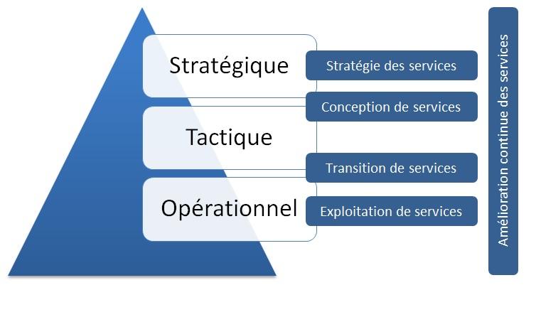 pyramide des niveaux ITIL