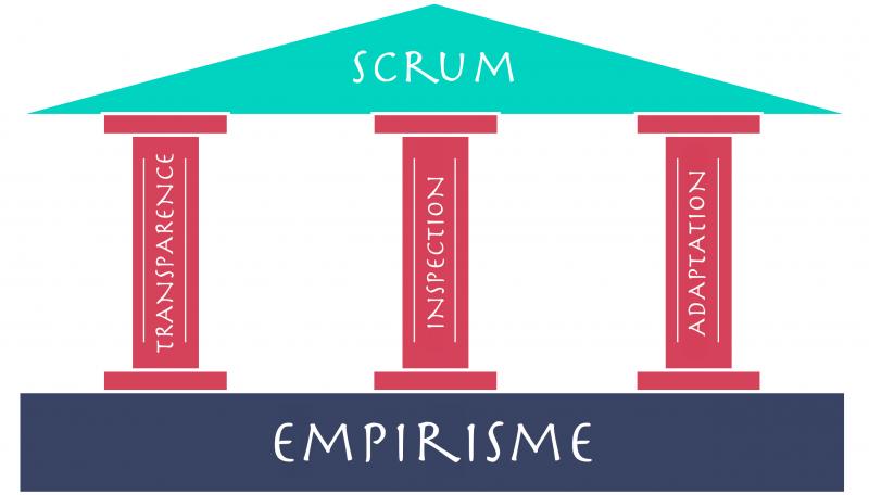 Empirisme Scrum