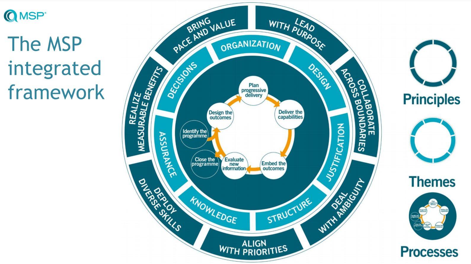 Managing Successful Programs