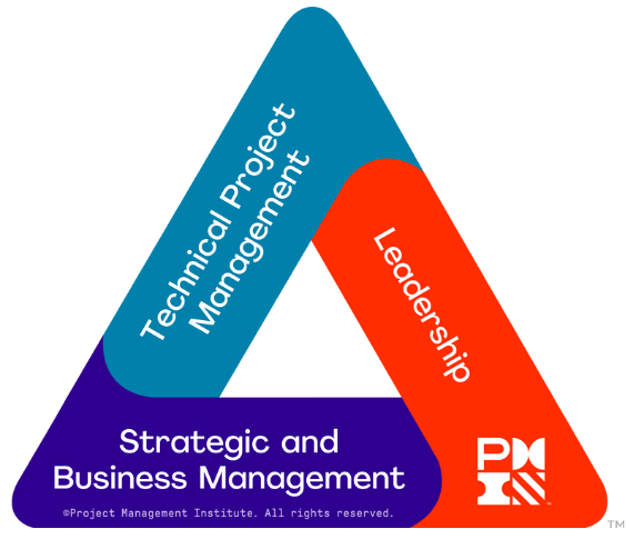 Talent-Triangle