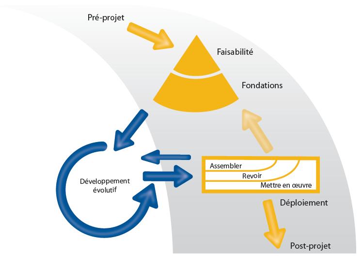 Le processus DSDM