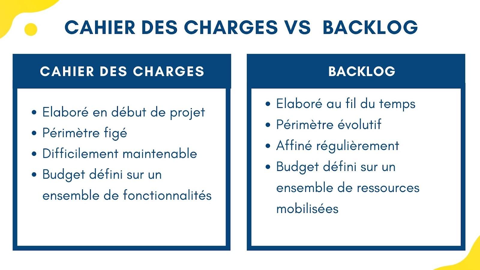 Cahier des charges versus backlog