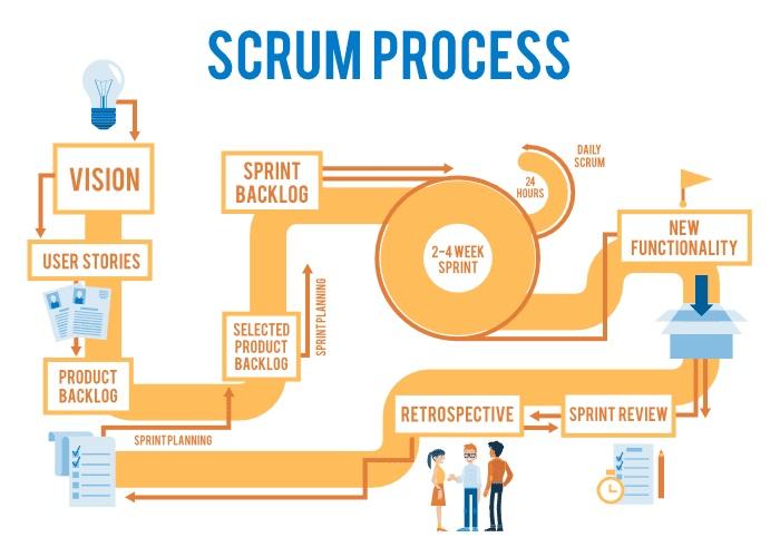 processus scrum