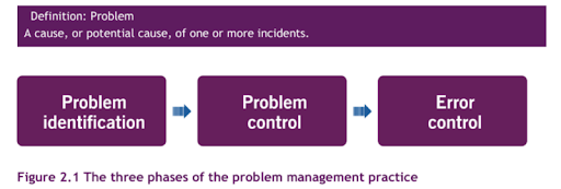 gestion des problèmes avec ITIL 4
